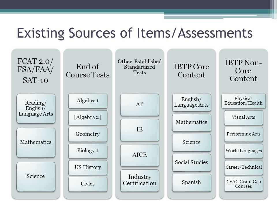 Existing Sources of Items/Assessments