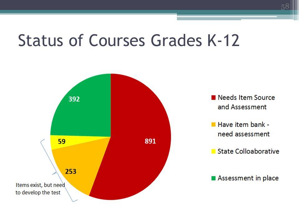 Status of Courses Grades K-12