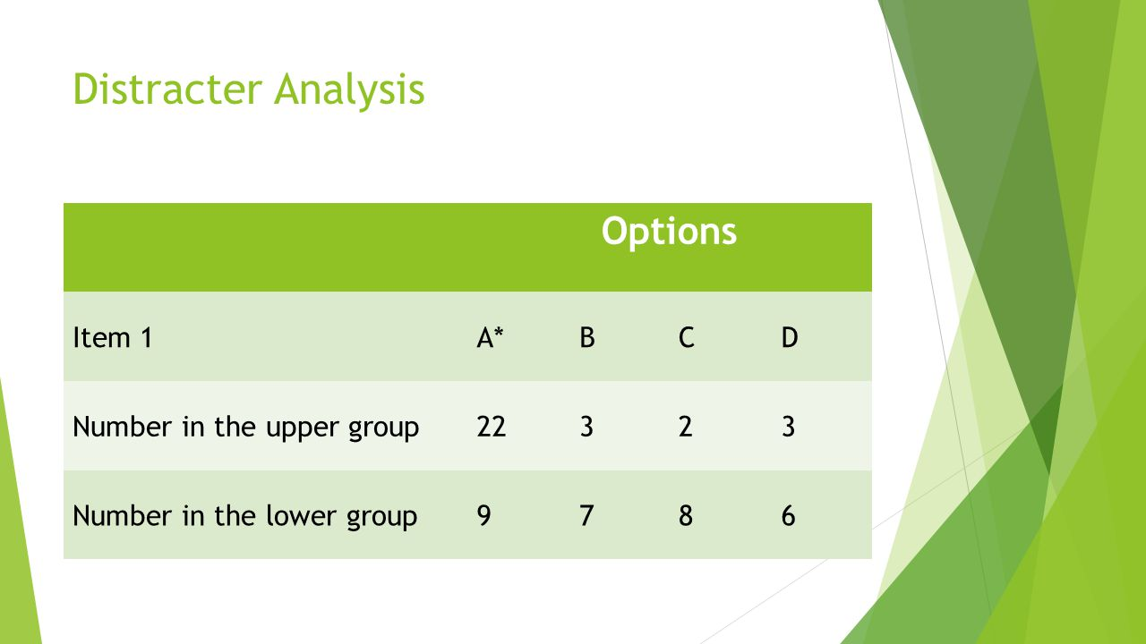 Distracter Analysis Options Item 1 A* B C D Number in the upper group