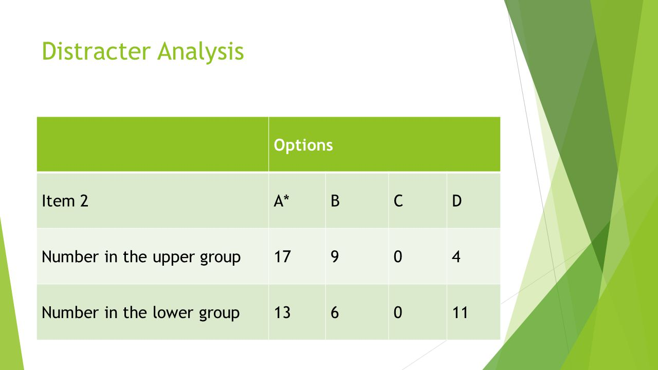 Distracter Analysis Options Item 2 A* B C D Number in the upper group
