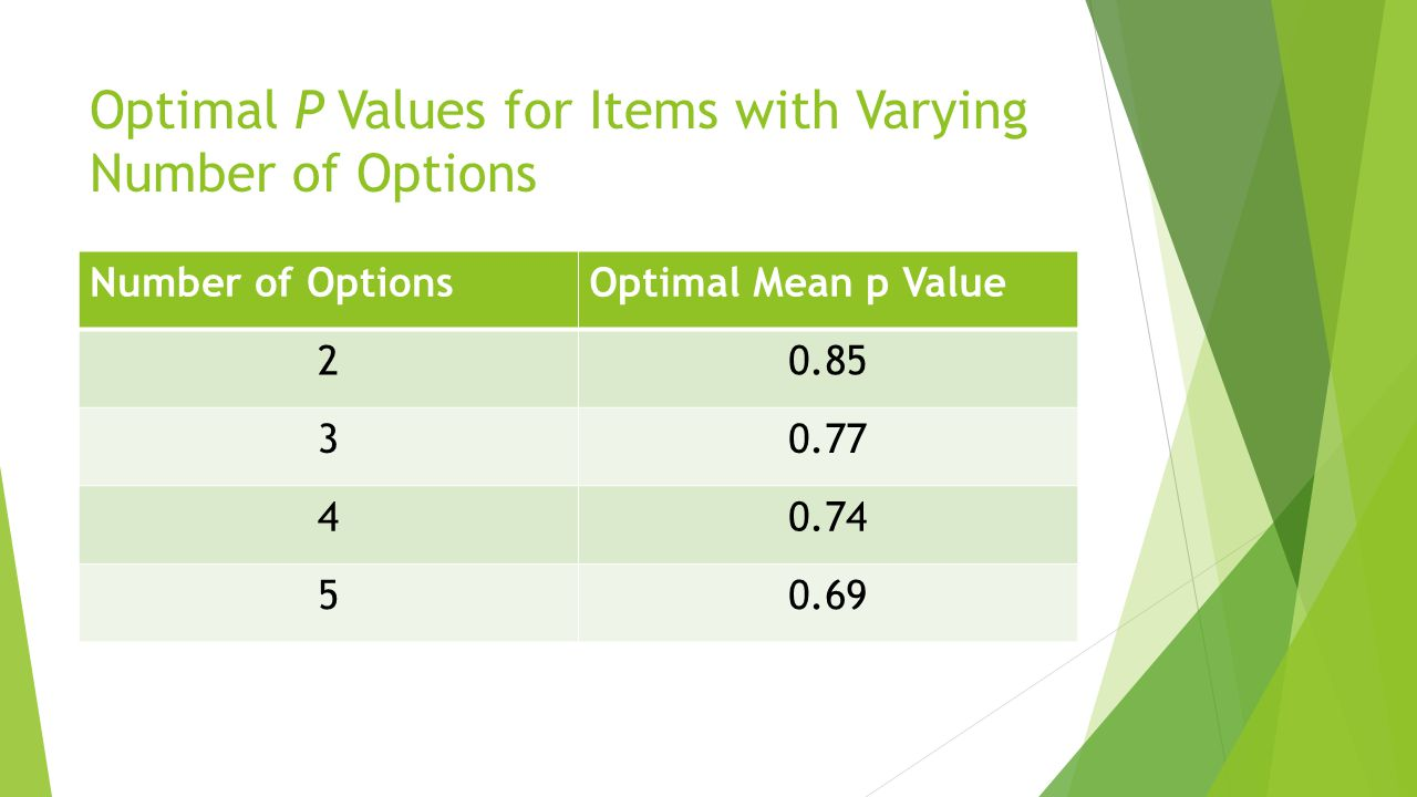 Optimal P Values for Items with Varying Number of Options