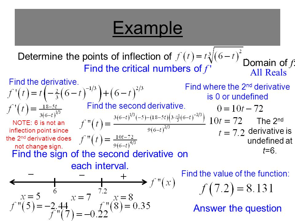 Example Determine the points of inflection of . Domain of f: