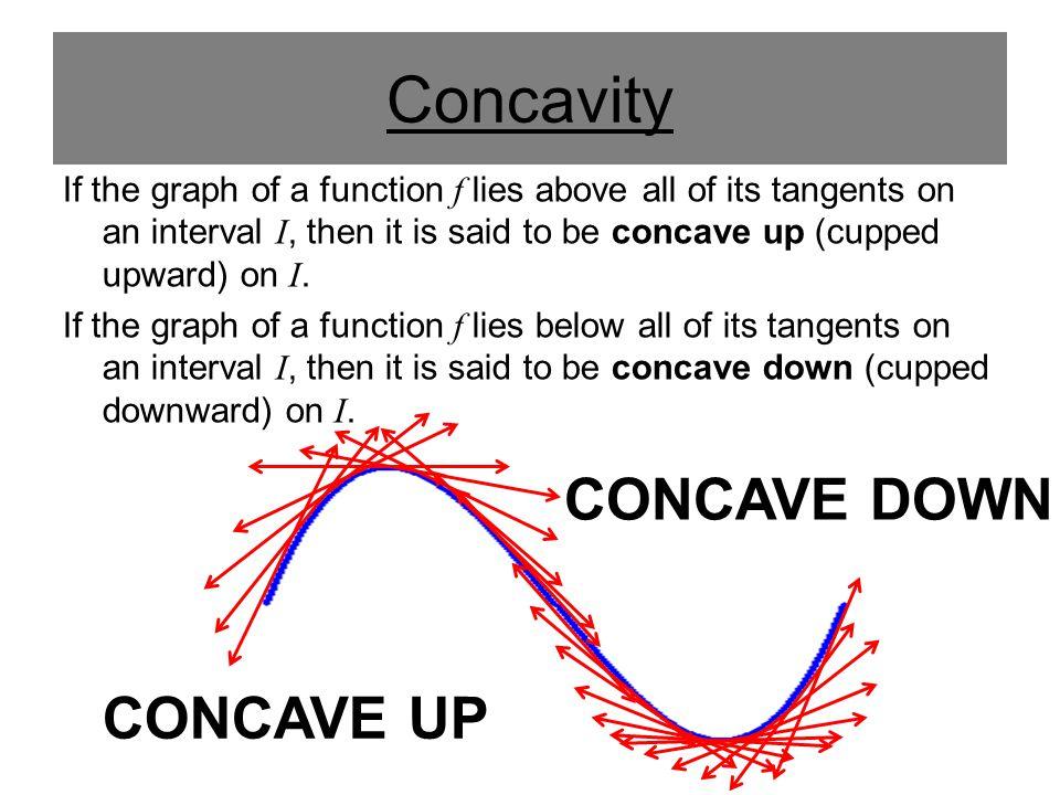 Concavity CONCAVE DOWN CONCAVE UP