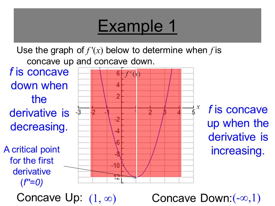 Example 1 f is concave down when the derivative is decreasing.
