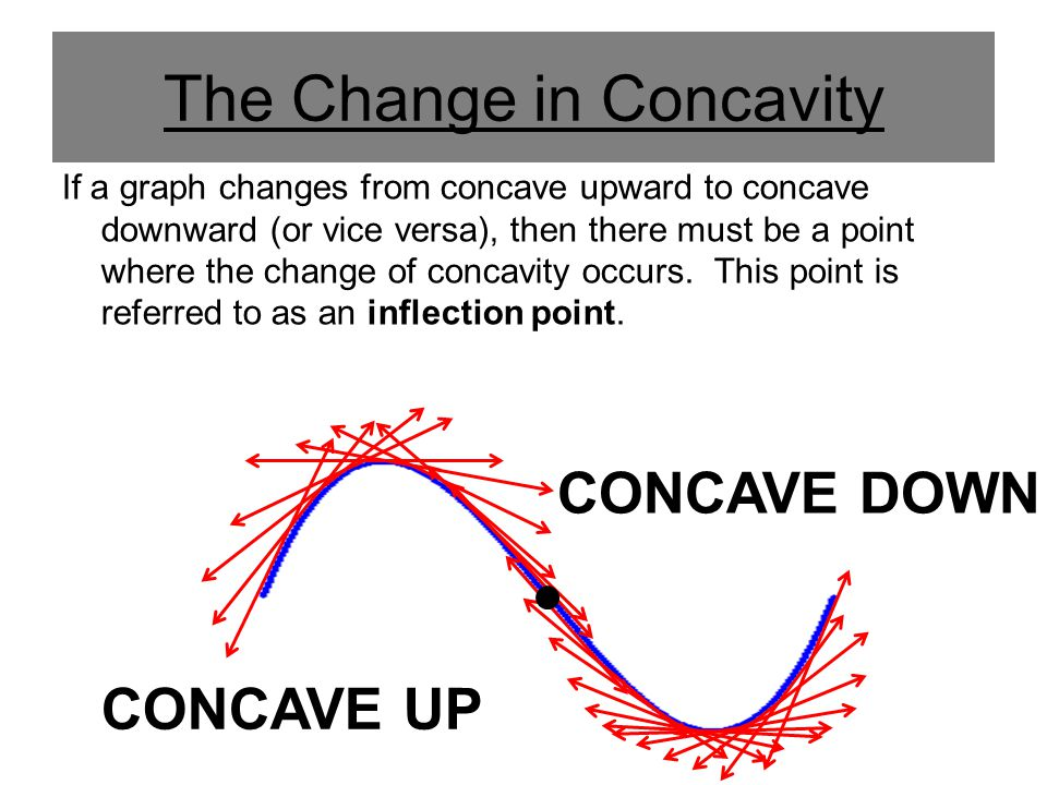 The Change in Concavity