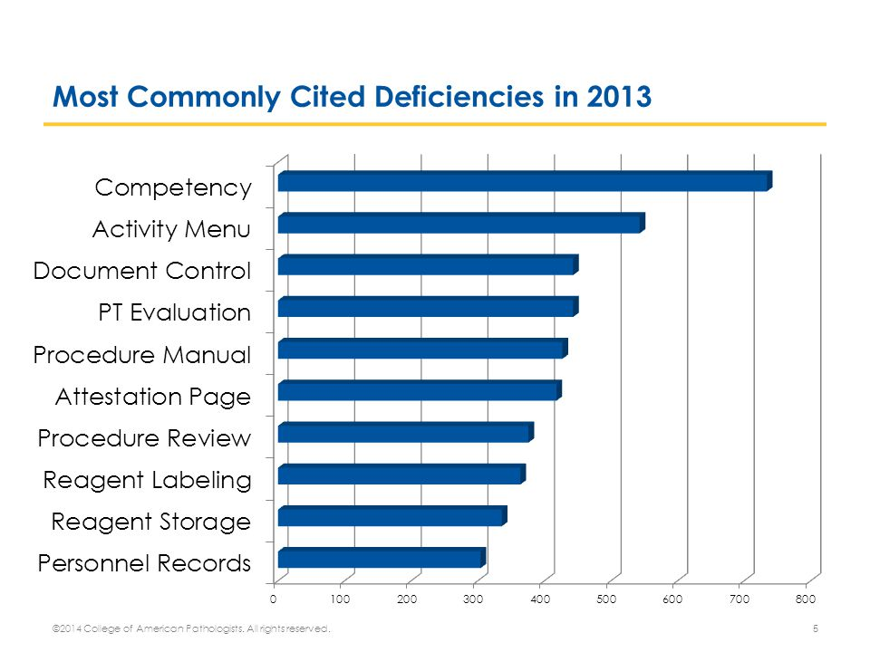 Most Commonly Cited Deficiencies in 2013