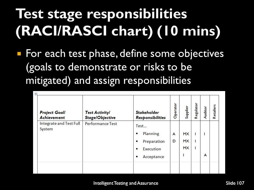 Test stage responsibilities (RACI/RASCI chart) (10 mins)
