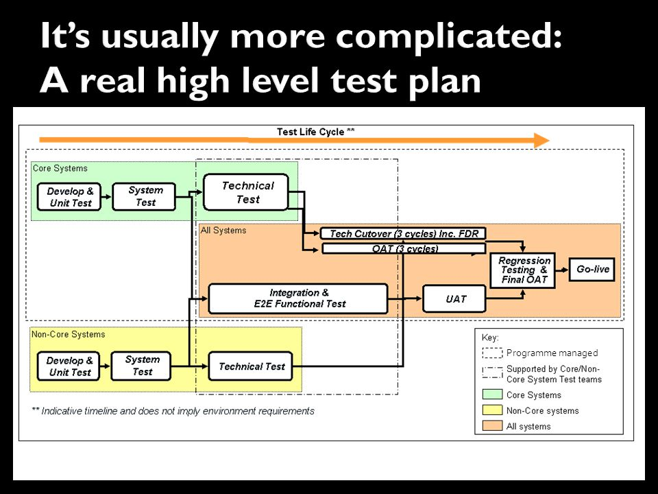 It's usually more complicated: A real high level test plan
