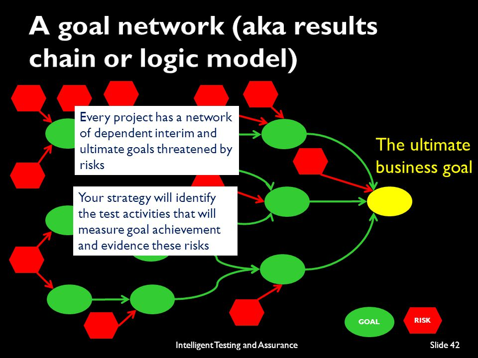 A goal network (aka results chain or logic model)