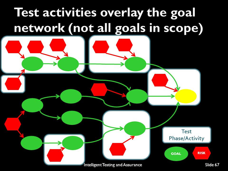 Test activities overlay the goal network (not all goals in scope)