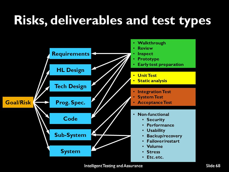Risks, deliverables and test types