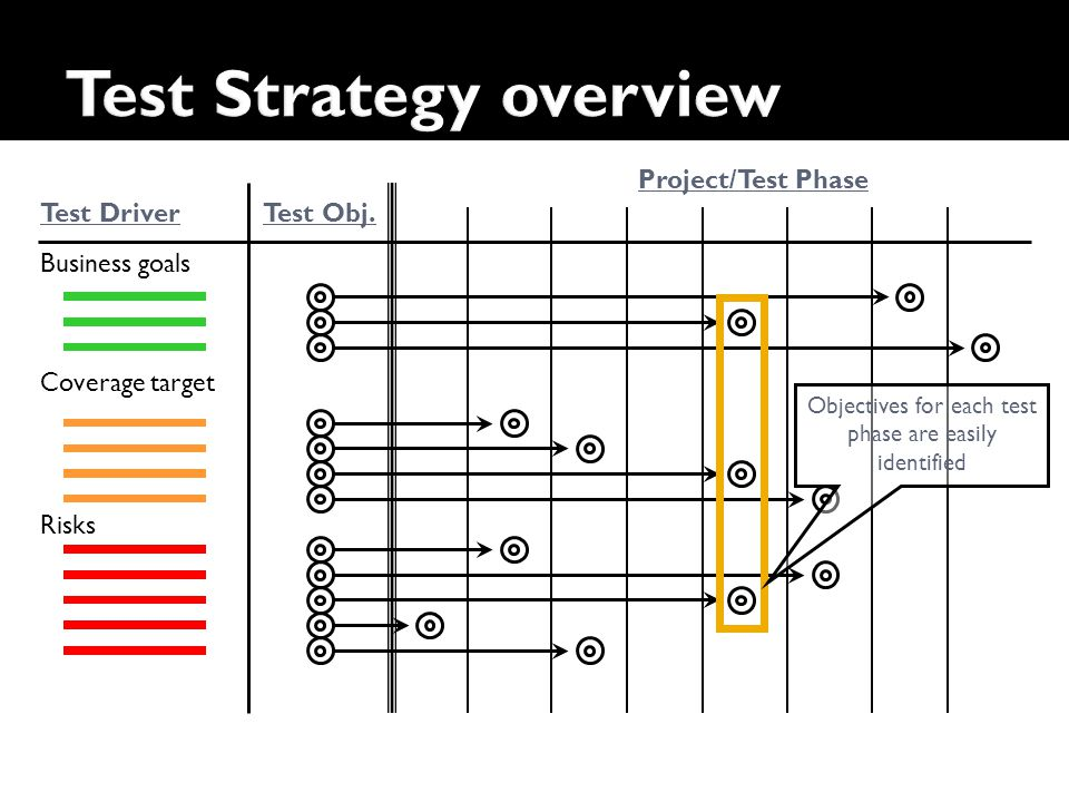 Test Strategy overview