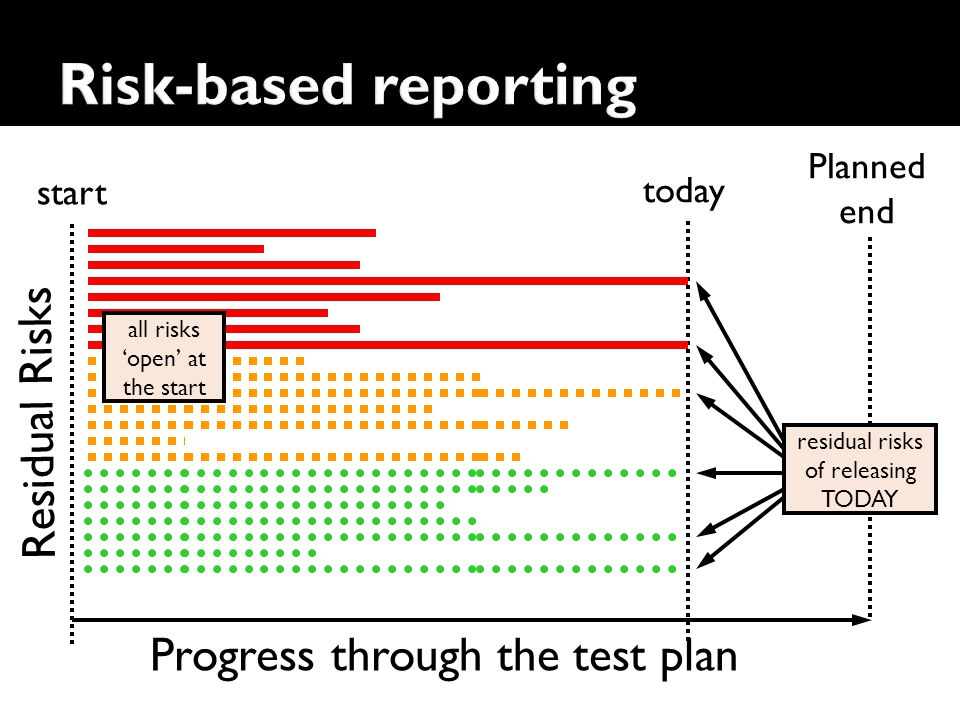 Risk-based reporting Residual Risks Progress through the test plan