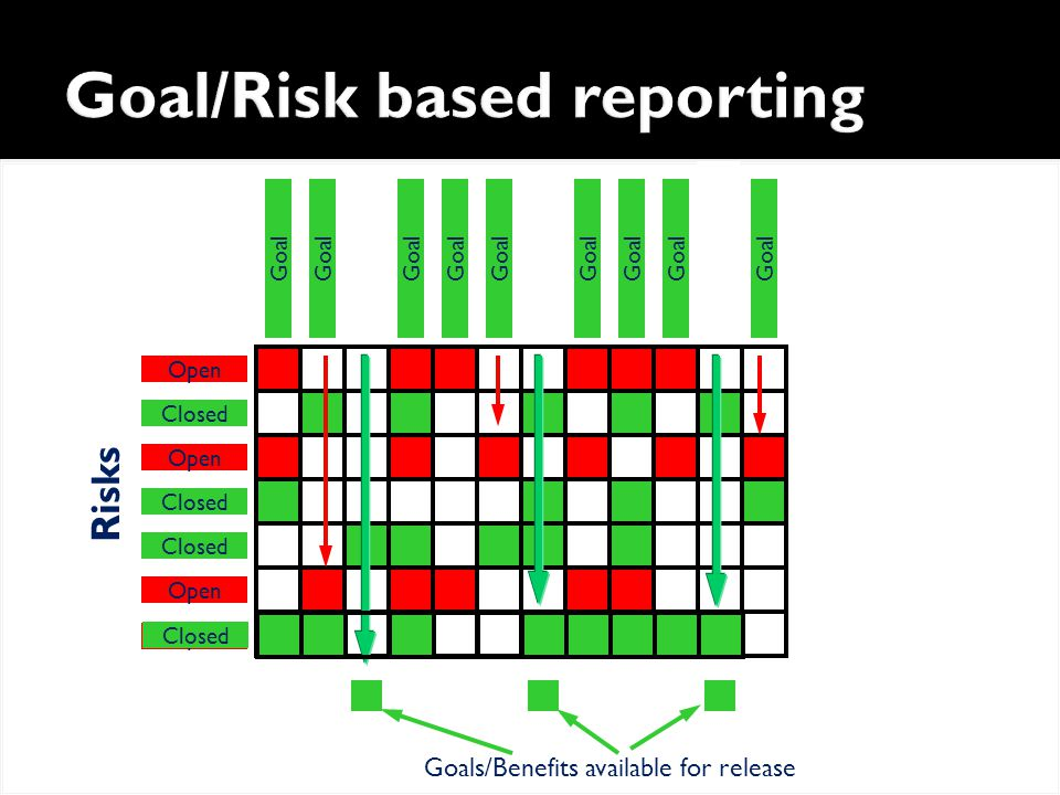 Goal/Risk based reporting