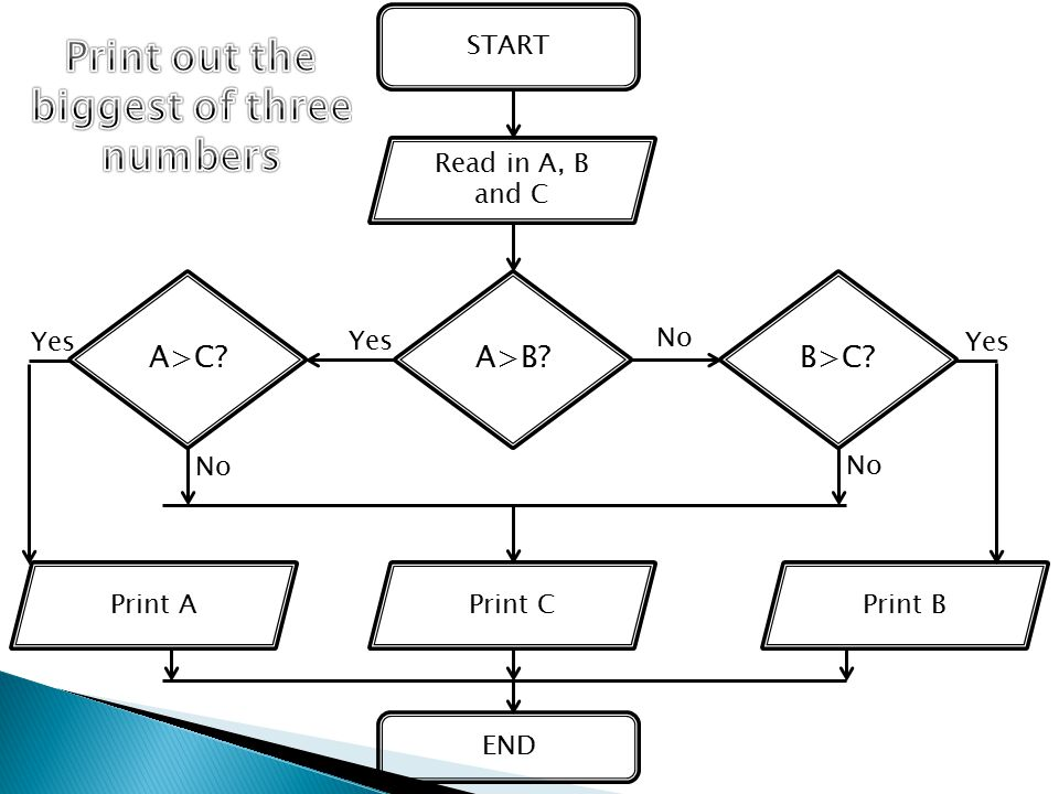 Print out the biggest of three numbers