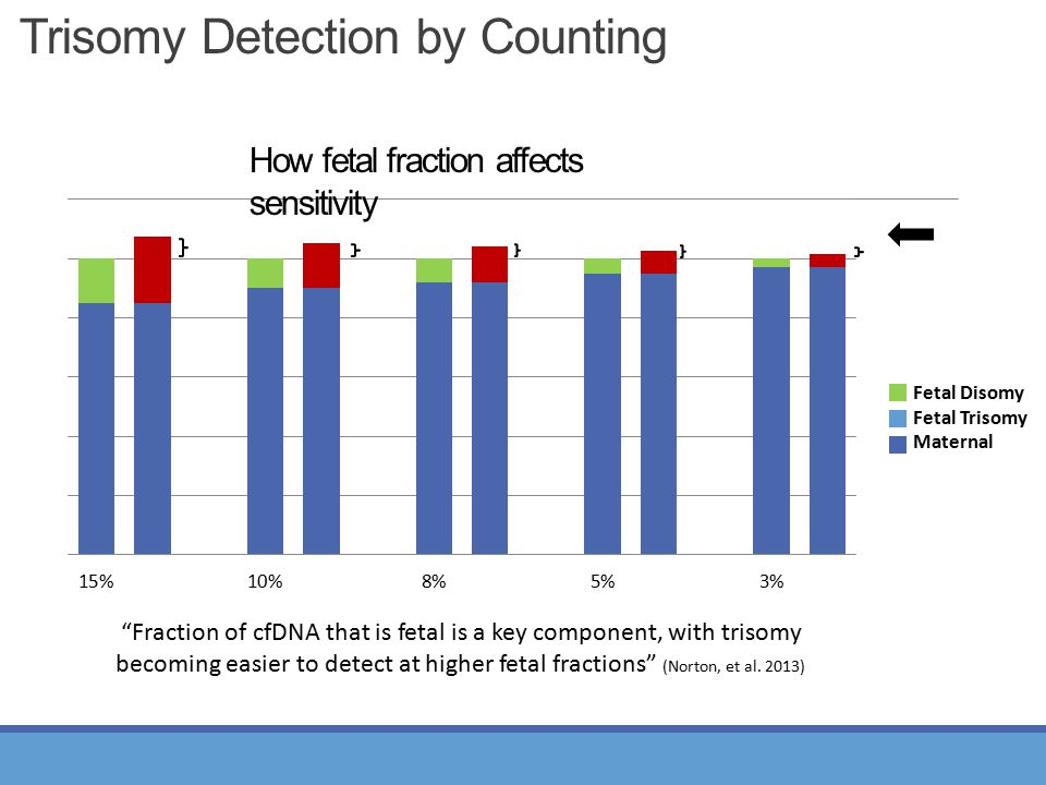 Trisomy Detection by Counting