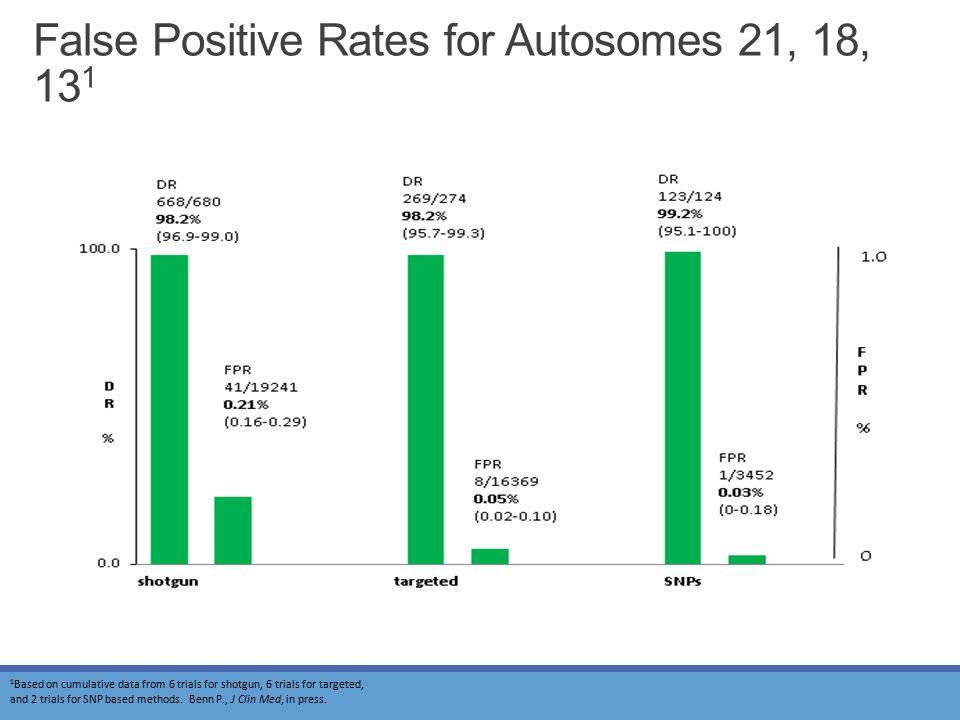 False Positive Rates for Autosomes 21, 18, 131