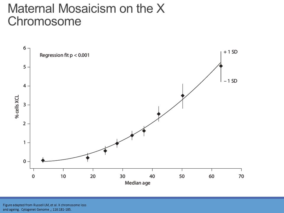 Maternal Mosaicism on the X Chromosome