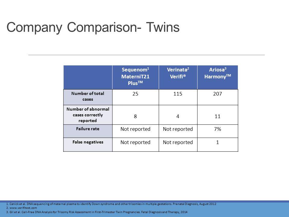 Company Comparison- Twins