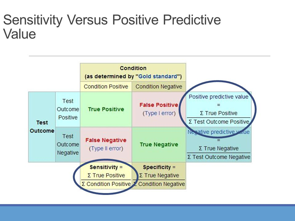 Sensitivity Versus Positive Predictive Value