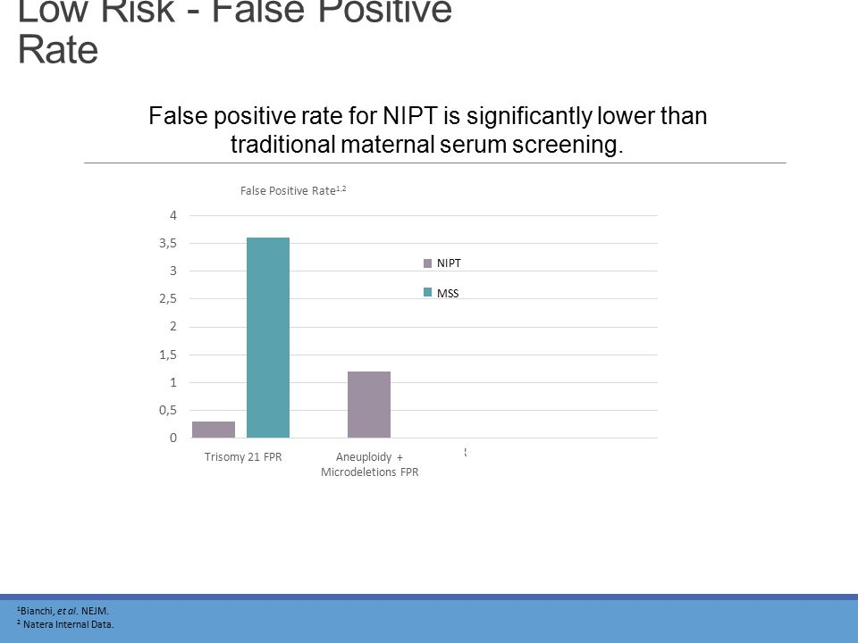 Low Risk - False Positive Rate