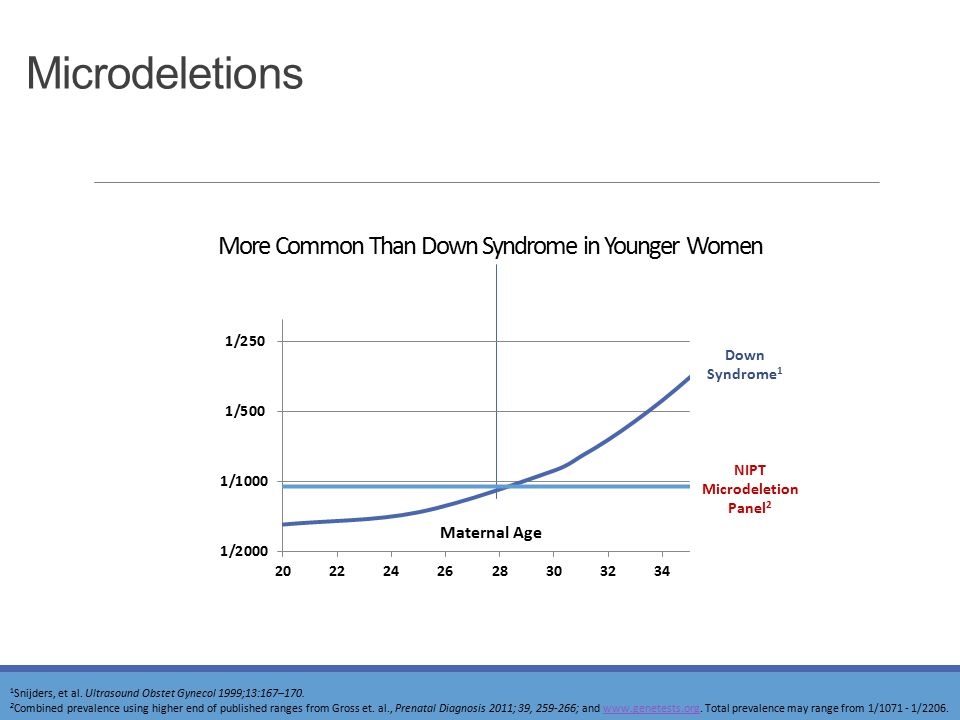 More Common Than Down Syndrome in Younger Women