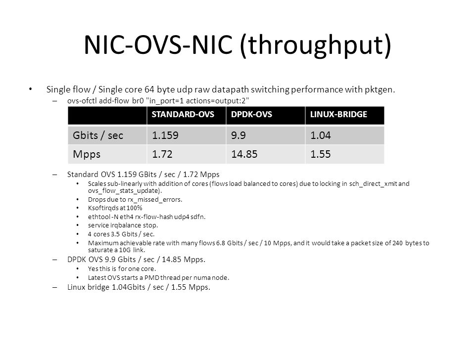 NIC-OVS-NIC (throughput)