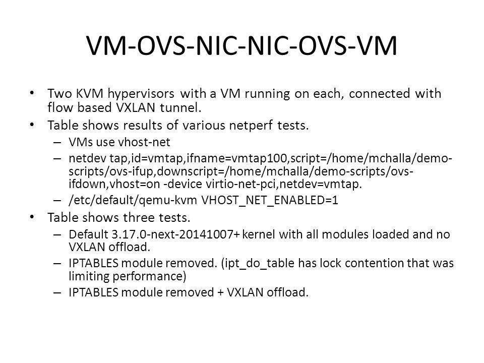 VM-OVS-NIC-NIC-OVS-VM