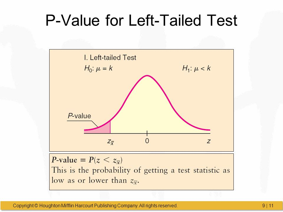 P-Value for Left-Tailed Test