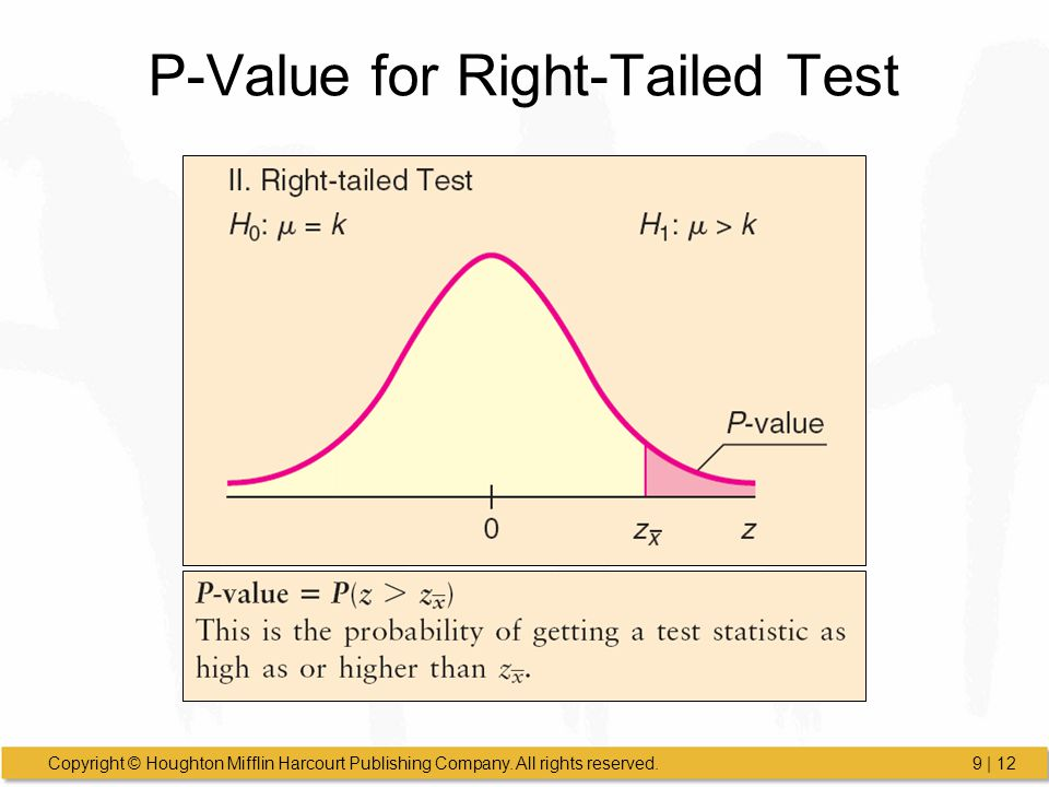 P-Value for Right-Tailed Test