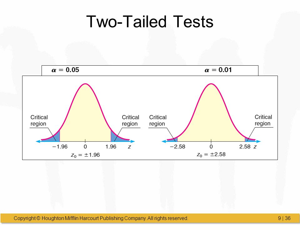 Two-Tailed Tests