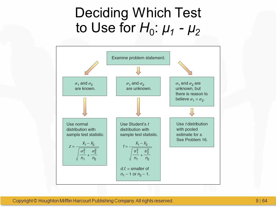 Deciding Which Test to Use for H0: µ1 - µ2