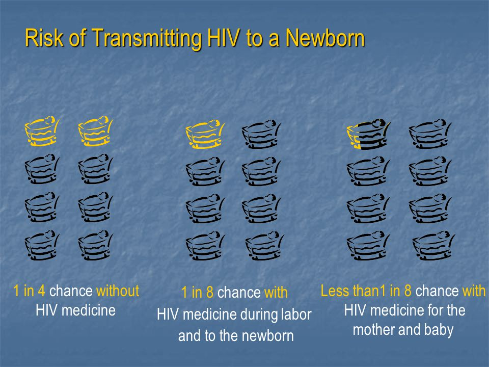 Risk of Transmitting HIV to a Newborn