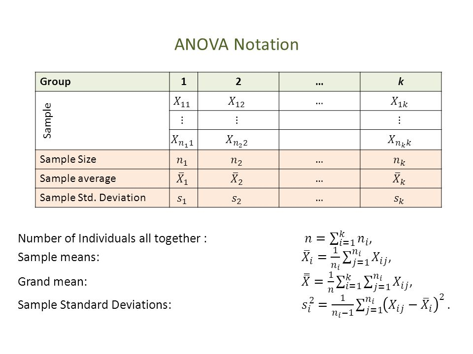 ANOVA Notation Number of Individuals all together : 𝑛= 𝑖=1 𝑘 𝑛 𝑖 ,