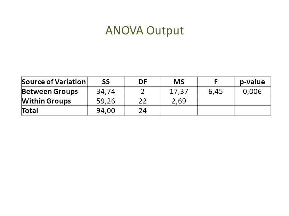 ANOVA Output Source of Variation SS DF MS F p-value Between Groups