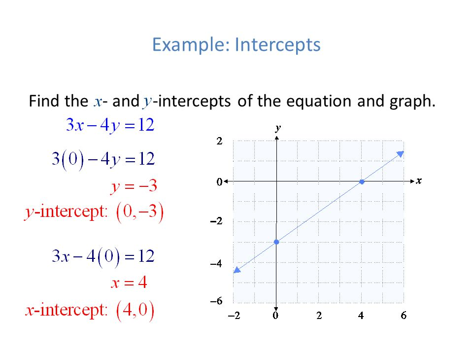 Example: Intercepts Find the - and -intercepts of the equation and graph.