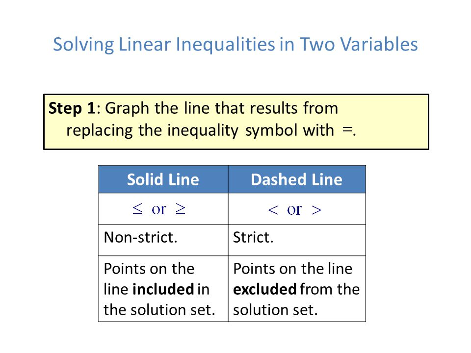 Solving Linear Inequalities in Two Variables
