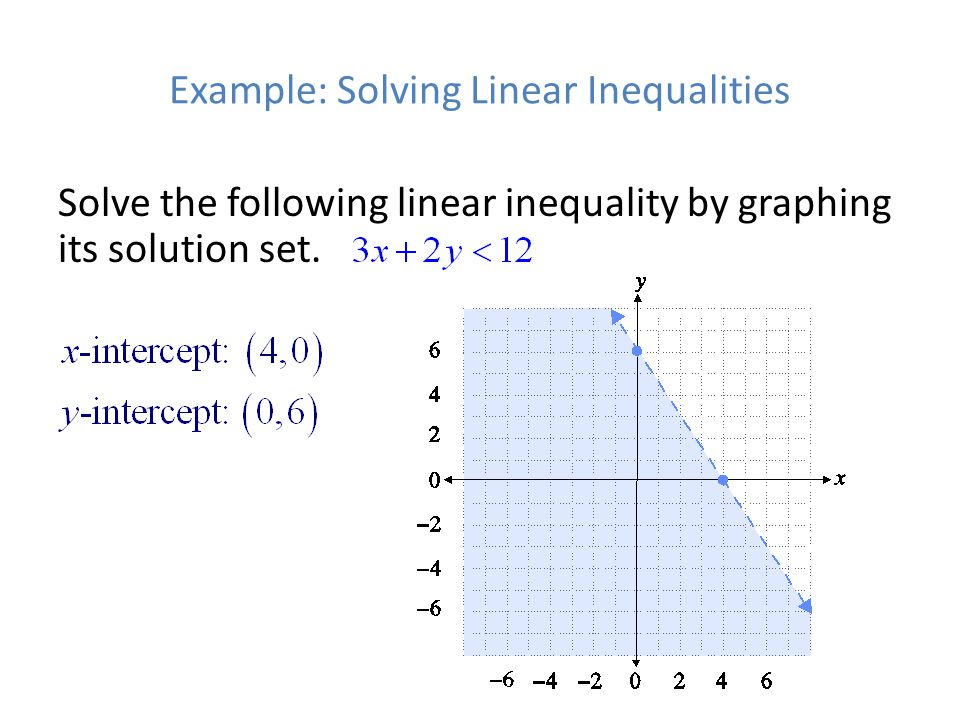 Writing a Linear Inequality from a Graph