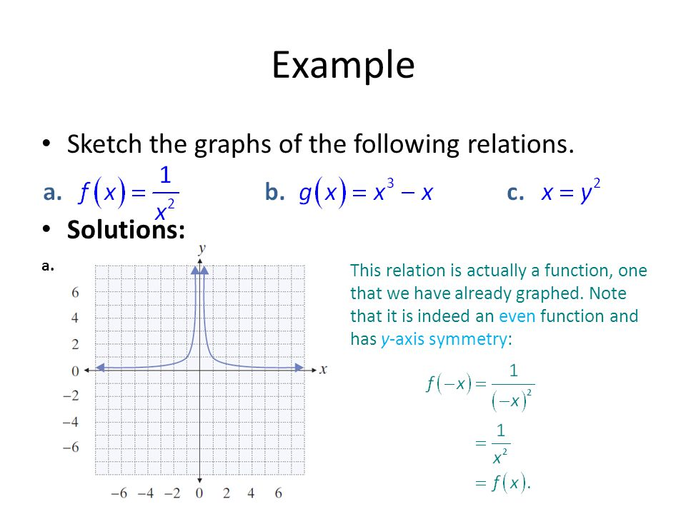 Example Sketch the graphs of the following relations. Solutions: