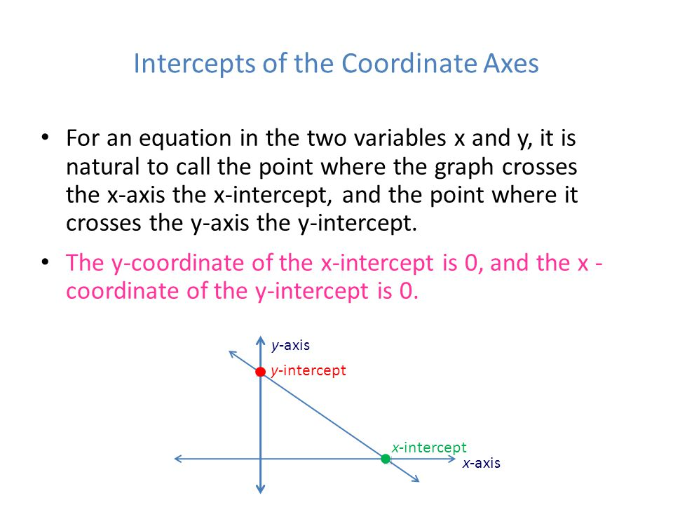 Intercepts of the Coordinate Axes