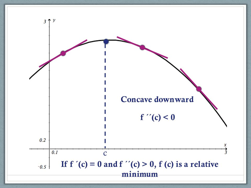If f ´(c) = 0 and f ´´(c) > 0, f (c) is a relative minimum