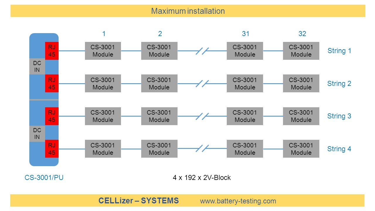 Maximum installation 1 2 31 32 String 1 String 2 String 3 String 4