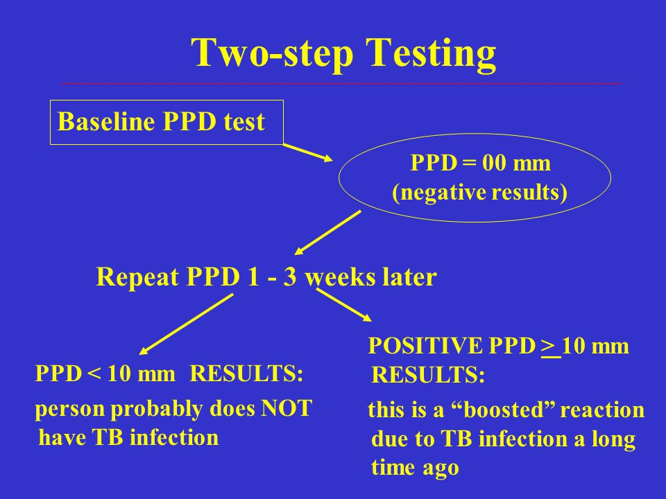 Two-step Testing Baseline PPD test Repeat PPD 1 - 3 weeks later