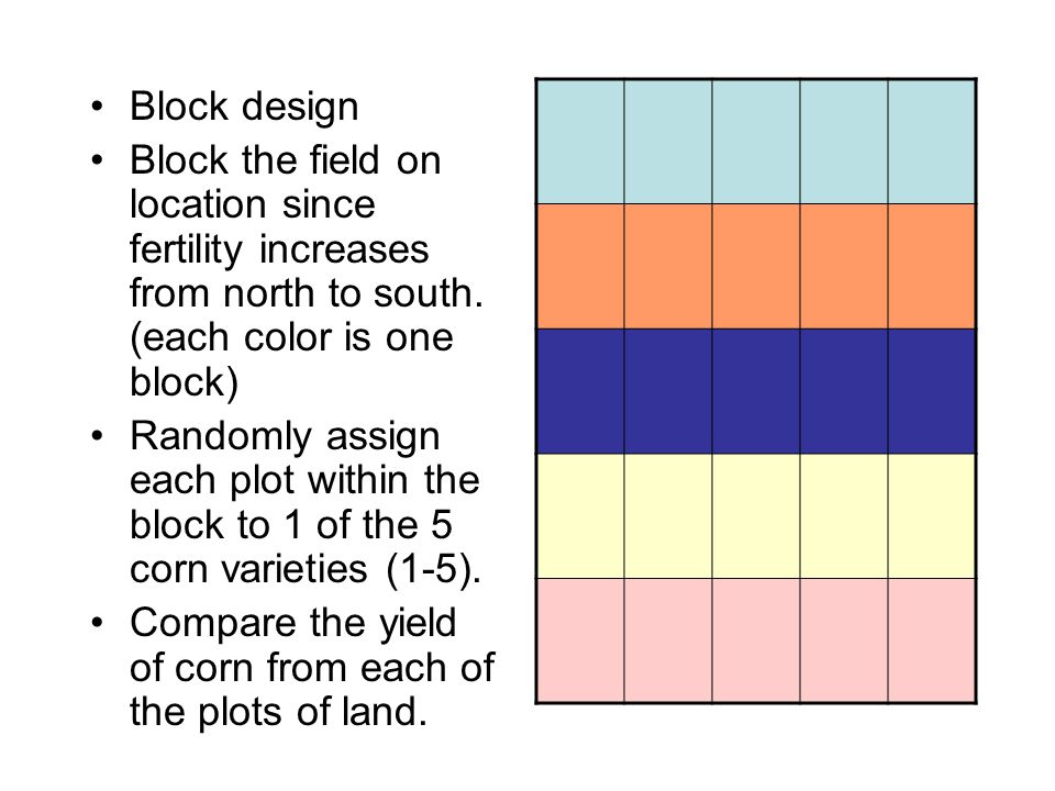 Block design Block the field on location since fertility increases from north to south. (each color is one block)
