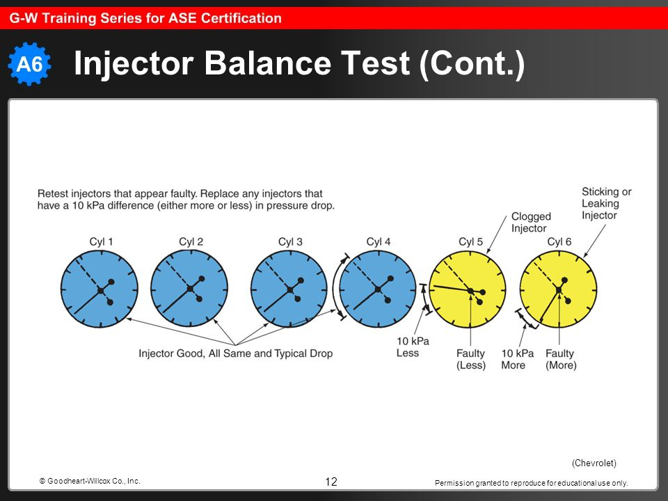 Injector Balance Test (Cont.)