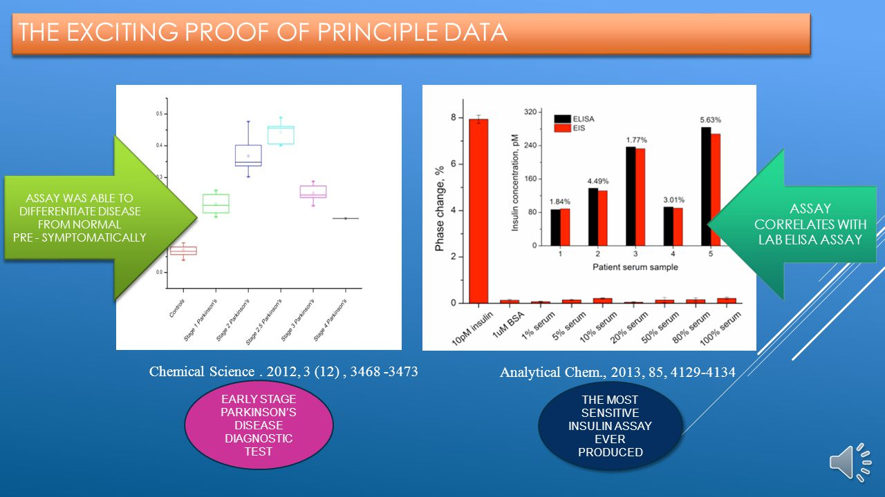 THE EXCITING PROOF OF PRINCIPLE DATA