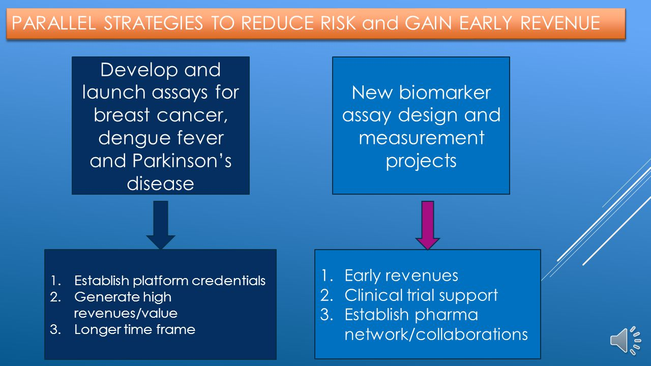 New biomarker assay design and measurement projects