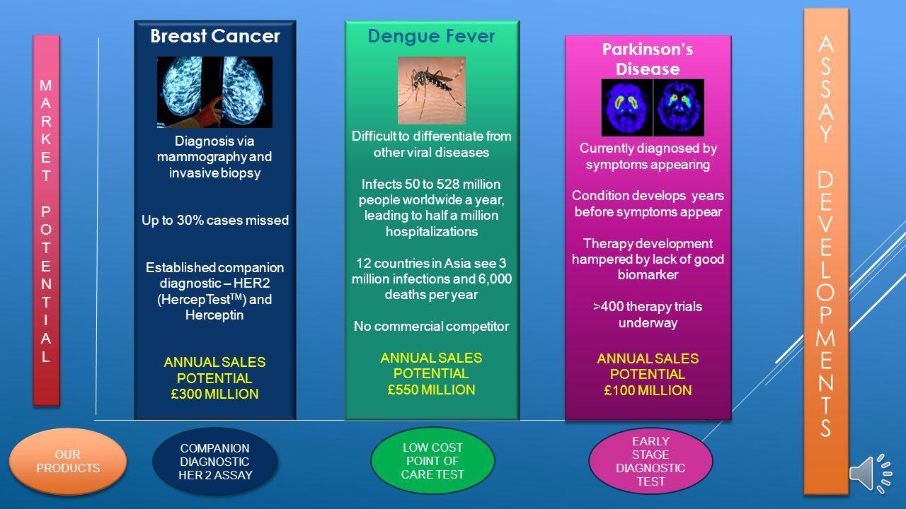 A S Y D E V L OPME N T Breast Cancer Dengue Fever Parkinson's Disease