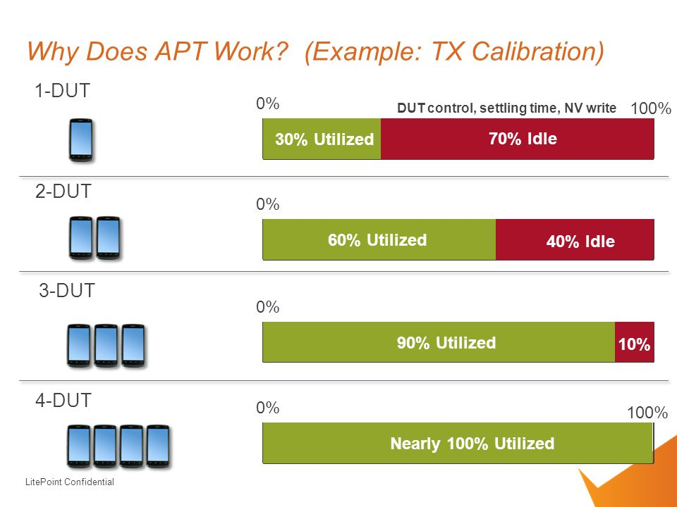 Why Does APT Work (Example: TX Calibration)