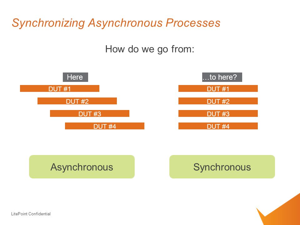 Synchronizing Asynchronous Processes